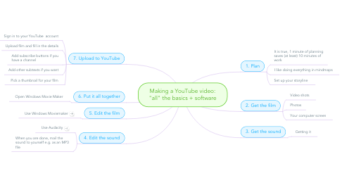 "Mind Map: Making a YouTube video: ""all"" the basics + software"
