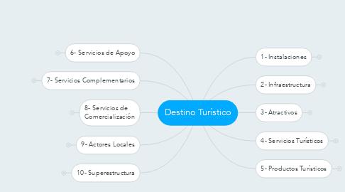 Mind Map: Destino Turístico