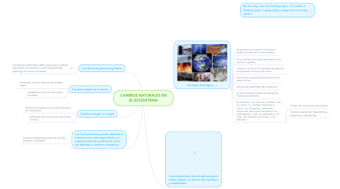 Mind Map: CAMBIOS NATURALES EN EL ECOSISTEMA