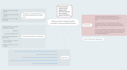 Mind Map: Ethics and the College Student enrolled in Environmental Science