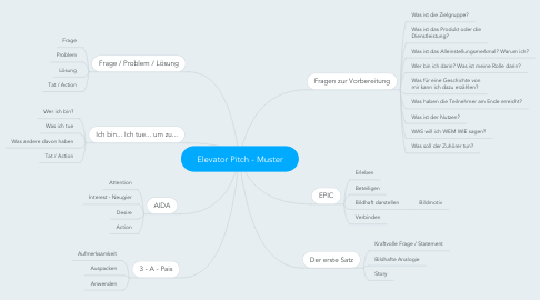 Mind Map: Elevator Pitch - Muster