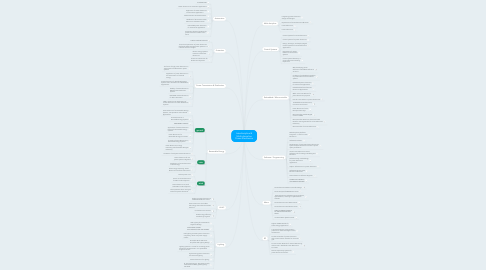 Mind Map: Interdiscipline & Multi-discipline Power Electronics