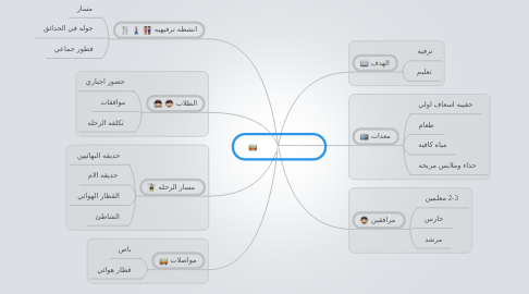 Mind Map: رحله مدرسيه