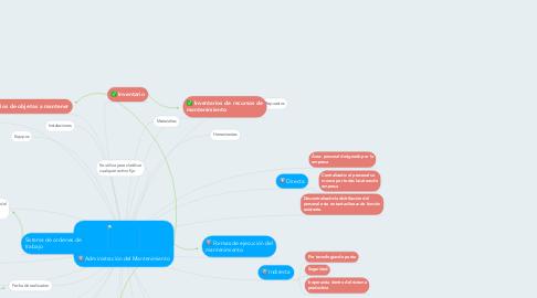 Mind Map: Administración del Mantenimiento