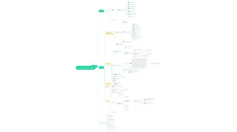 Mind Map: Struikhof 2016 Planering
