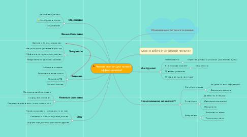 Mind Map: Чего не хватает для личной эффективности?