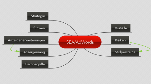 Mind Map: SEA/AdWords