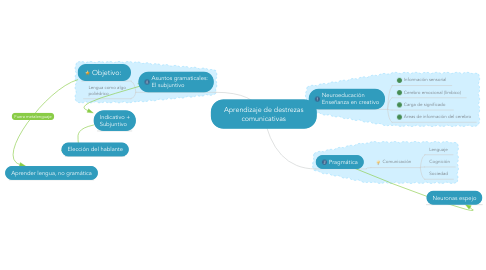 Mind Map: Aprendizaje de destrezas comunicativas