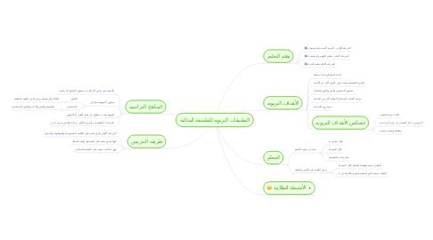 Mind Map: التطبيقات التربويه للفلسفة المثالية