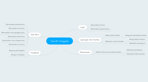 Mind Map: FasorB | Anggota