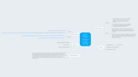 Mind Map: Student Retention and Promoting Success via Online Learning