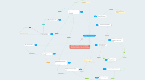 Mind Map: C&H New Year's Time Travel chart