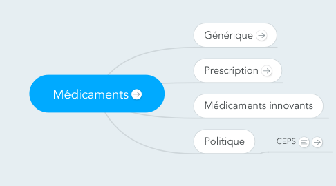 Mind Map: Médicaments