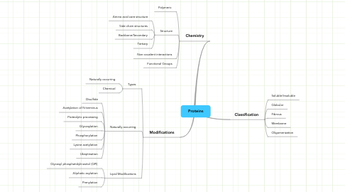 Mind Map: Proteins