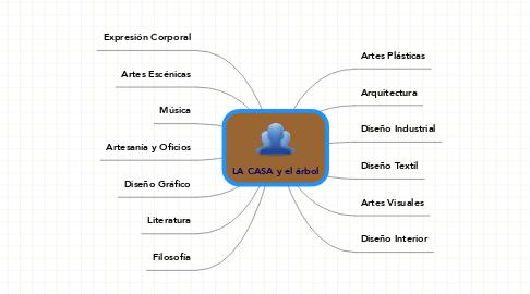 Mind Map: LA CASA y el árbol