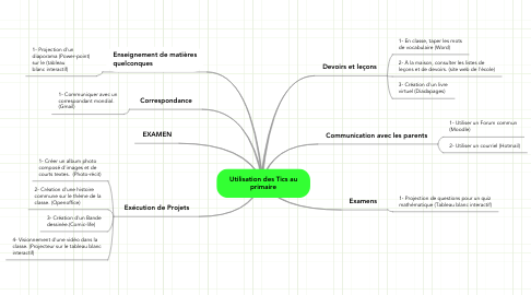 Mind Map: Utilisation des Tics au primaire