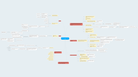 Mind Map: Women's rights through history