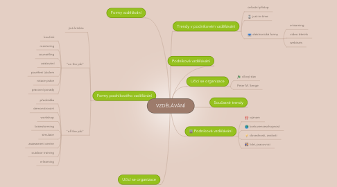 Mind Map: VZDĚLÁVÁNÍ