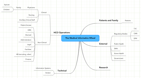 Mind Map: The Medical Informatics Wheel