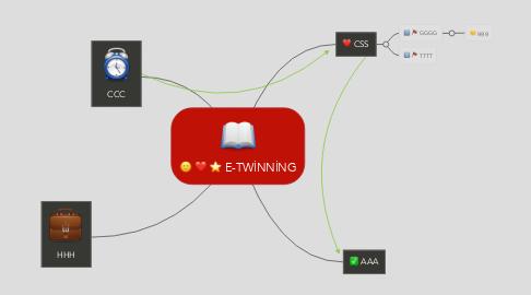 Mind Map: E-TWİNNİNG
