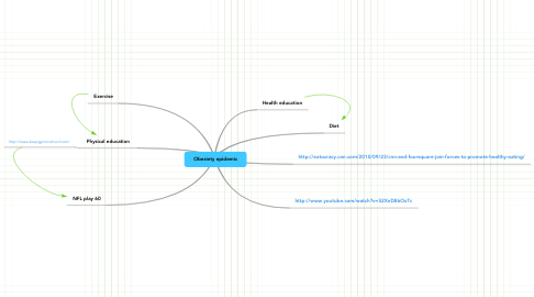 Mind Map: Obesiety epidemic