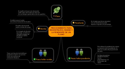 Mind Map: PROCEDIMIENTO PARAENCONTRAR EL RUMBO YLA PENDIENTE DE UNPLANO