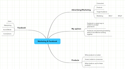 Mind Map: Marketing & Facebook