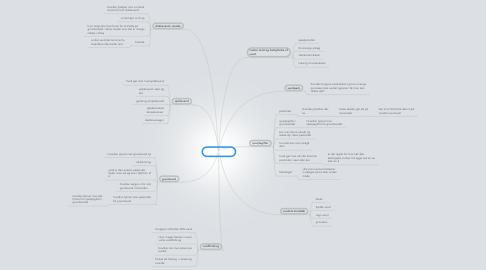 Mind Map: Vand Projekt