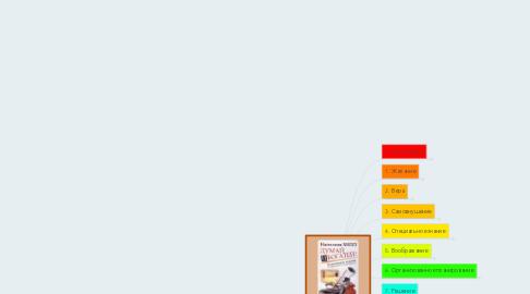 Mind Map: ДУМАЙ И БОГАТЕЙ Наполеон Хилл