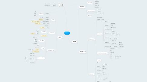 Mind Map: AWAKE
