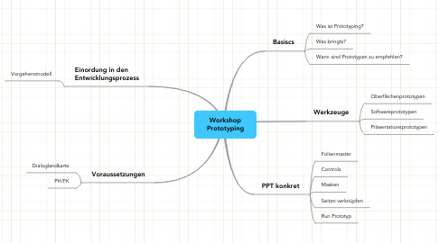 Mind Map: Workshop Prototyping