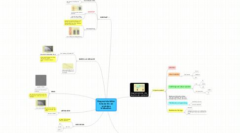 Mind Map: Diagnostiska bilder kriterier för att utvärdera bildkvalitet.