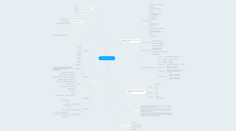 Mind Map: Communication 3.0