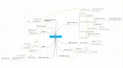 Mind Map: Business Support 2011