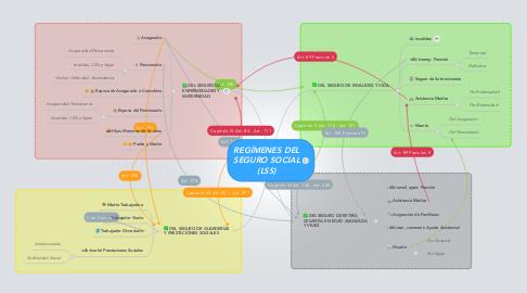 Mind Map: REGÍMENES DEL SEGURO SOCIAL (LSS)