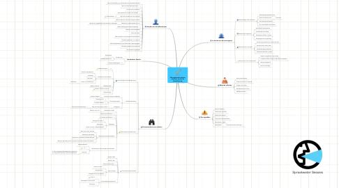 Mind Map: Winstgevende teksten schrijven, vanuit de klantbeleving