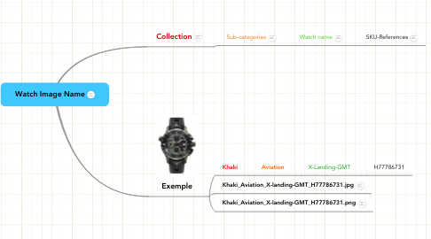 Mind Map: Watch Image Name