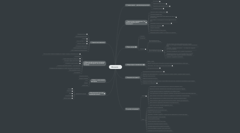 Mind Map: Менеджер