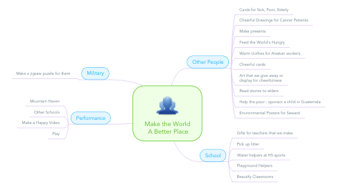 Mind Map: Make the World  A Better Place