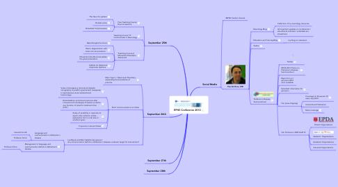 Mind Map: EFNS Conference 2010