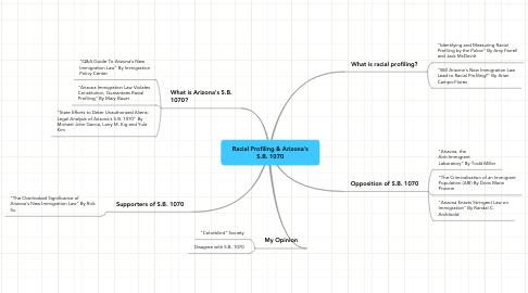 Mind Map: Racial Profiling & Arizona's S.B. 1070