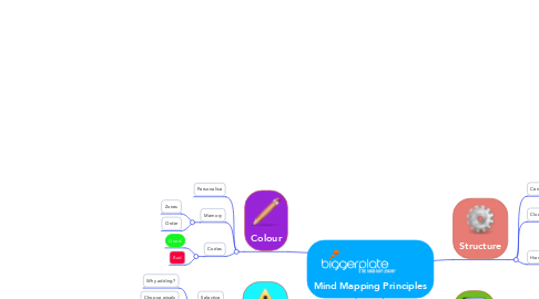 Mind Map: Mind Mapping Principles