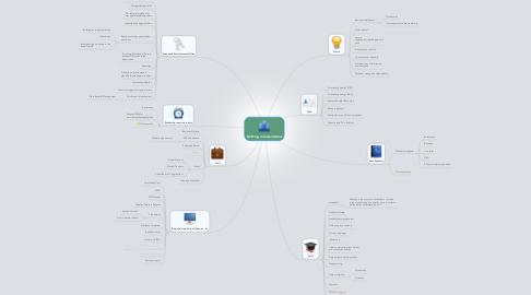 Mind Map: Defining roles/priorities