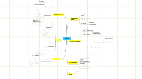 Mind Map: Signalering