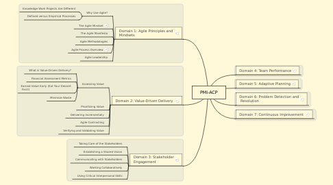 Mind Map: PMI-ACP