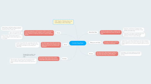 Mind Map: Comfy Dog Days