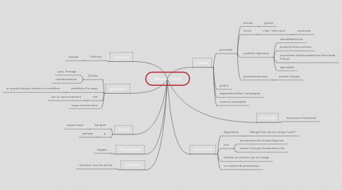 Mind Map: Manger local