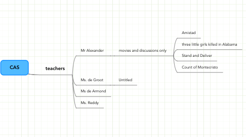 Mind Map: CAS