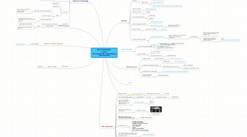 Mind Map: LES TIC EN CLASSE:  -motive! -offre opportunité d'apprentissage -rend autonome!