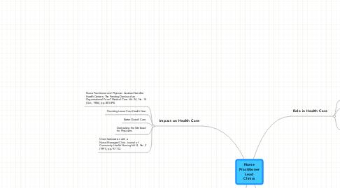 Mind Map: NursePractitionerLeadClinics